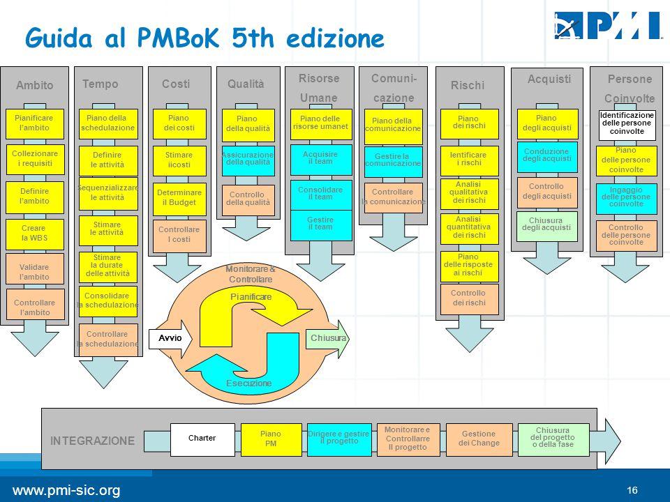 16 www.pmi-sic.org Guida al PMBoK 5th edizione Monitorare & Controllare Pianificare Esecuzione ChiusuraAvvio Ambito Controllare l'ambito Validare l'am