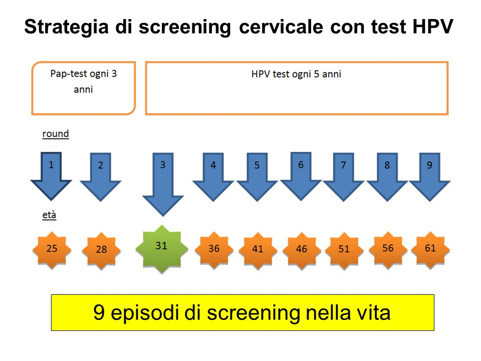 Strategia di screening cervicale con test HPV 9 episodi di screening nella vita