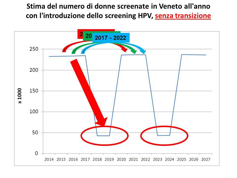 Stima del numero di donne screenate in Veneto all'anno con l'introduzione dello screening HPV, senza transizione 2015 - 2020 2016 - 2021 2017 - 2022