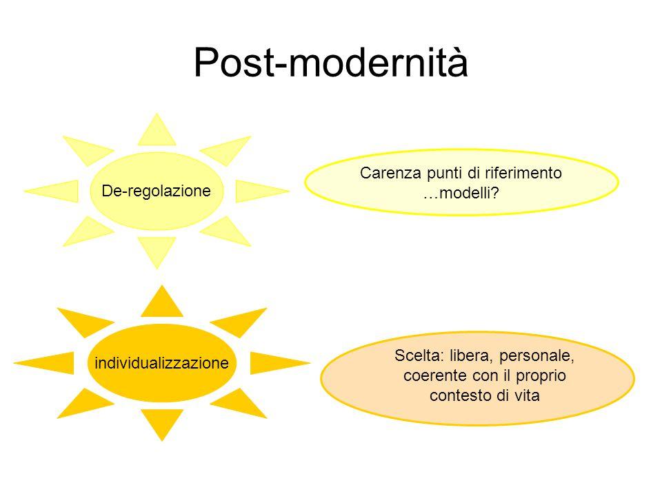 Post-modernità De-regolazione individualizzazione Carenza punti di riferimento …modelli? Scelta: libera, personale, coerente con il proprio contesto d