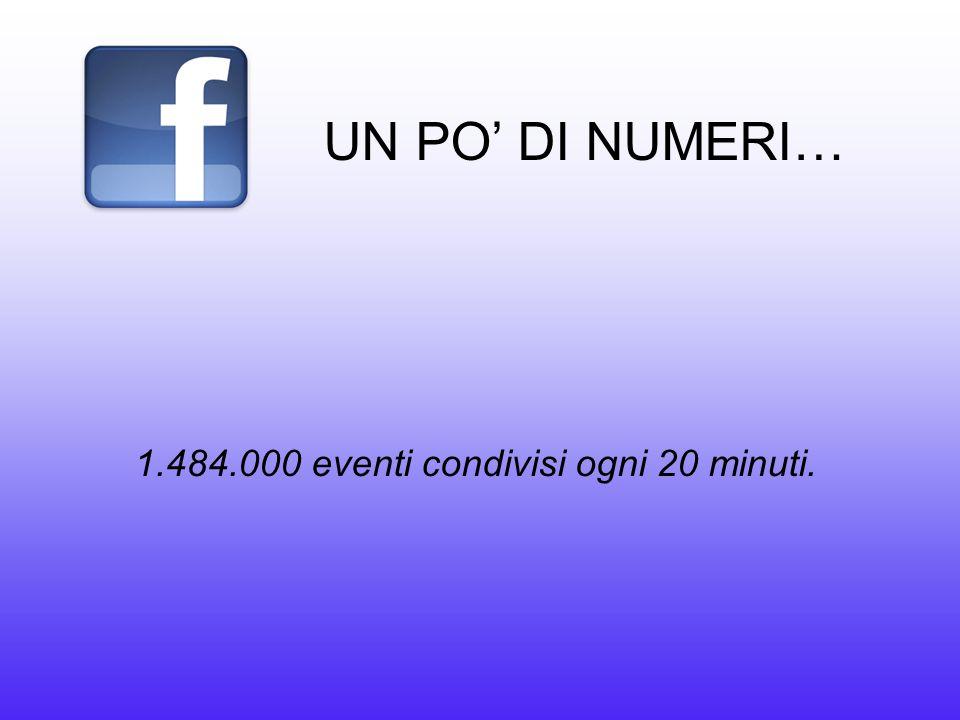 UN PO' DI NUMERI… 1.484.000 eventi condivisi ogni 20 minuti.