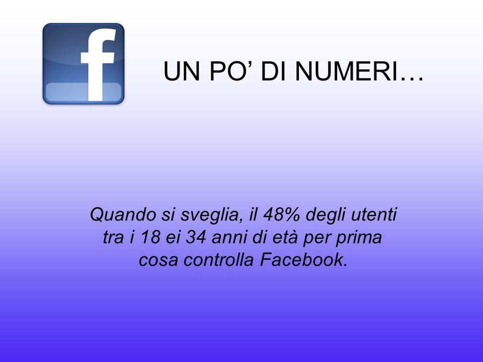 UN PO' DI NUMERI… Quando si sveglia, il 48% degli utenti tra i 18 ei 34 anni di età per prima cosa controlla Facebook.