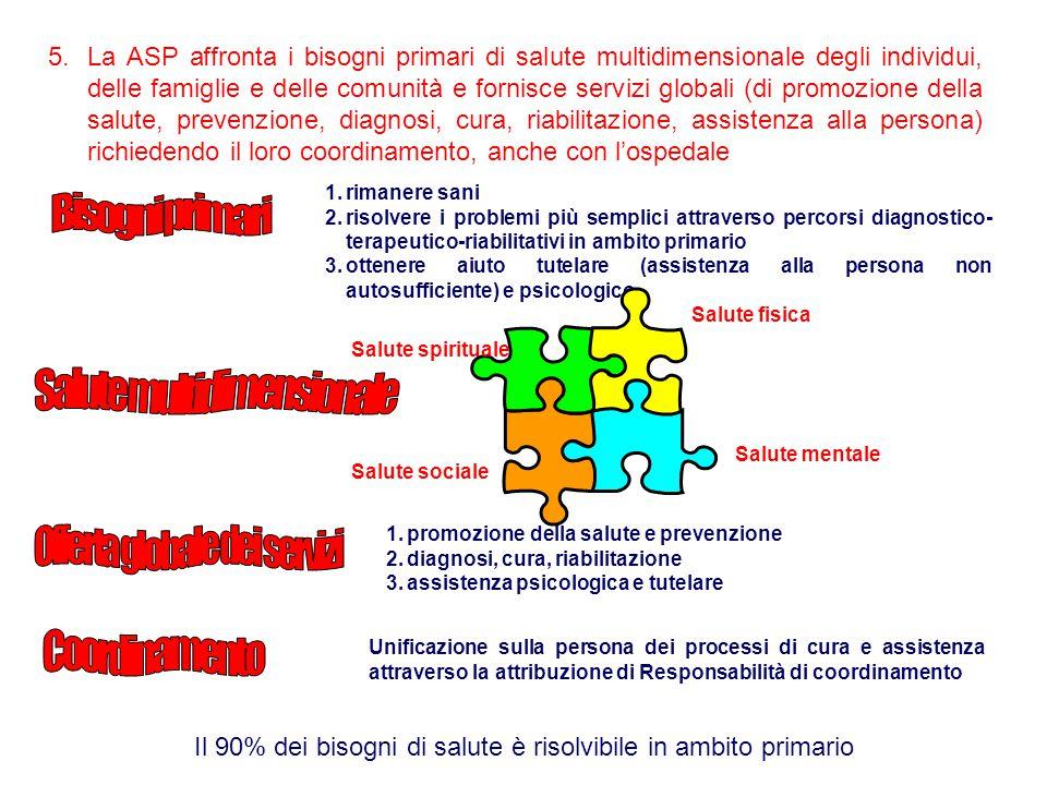 5.La ASP affronta i bisogni primari di salute multidimensionale degli individui, delle famiglie e delle comunità e fornisce servizi globali (di promozione della salute, prevenzione, diagnosi, cura, riabilitazione, assistenza alla persona) richiedendo il loro coordinamento, anche con l'ospedale 1.rimanere sani 2.risolvere i problemi più semplici attraverso percorsi diagnostico- terapeutico-riabilitativi in ambito primario 3.ottenere aiuto tutelare (assistenza alla persona non autosufficiente) e psicologico 1.promozione della salute e prevenzione 2.diagnosi, cura, riabilitazione 3.assistenza psicologica e tutelare Il 90% dei bisogni di salute è risolvibile in ambito primario Unificazione sulla persona dei processi di cura e assistenza attraverso la attribuzione di Responsabilità di coordinamento Salute fisica Salute mentale Salute sociale Salute spirituale