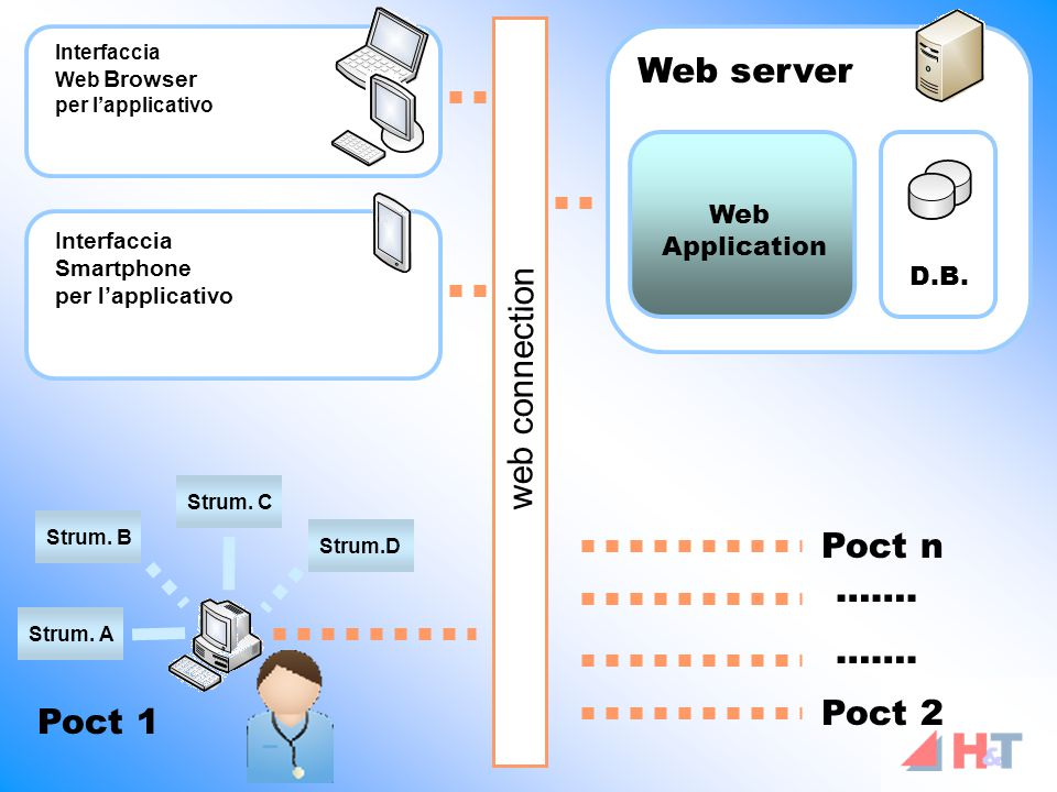 Web server D.B. Web Application Poct 1 Strum. A Strum.D Strum. C Poct 2 Poct n web connection ……. Interfaccia Smartphone per l'applicativo Interfaccia