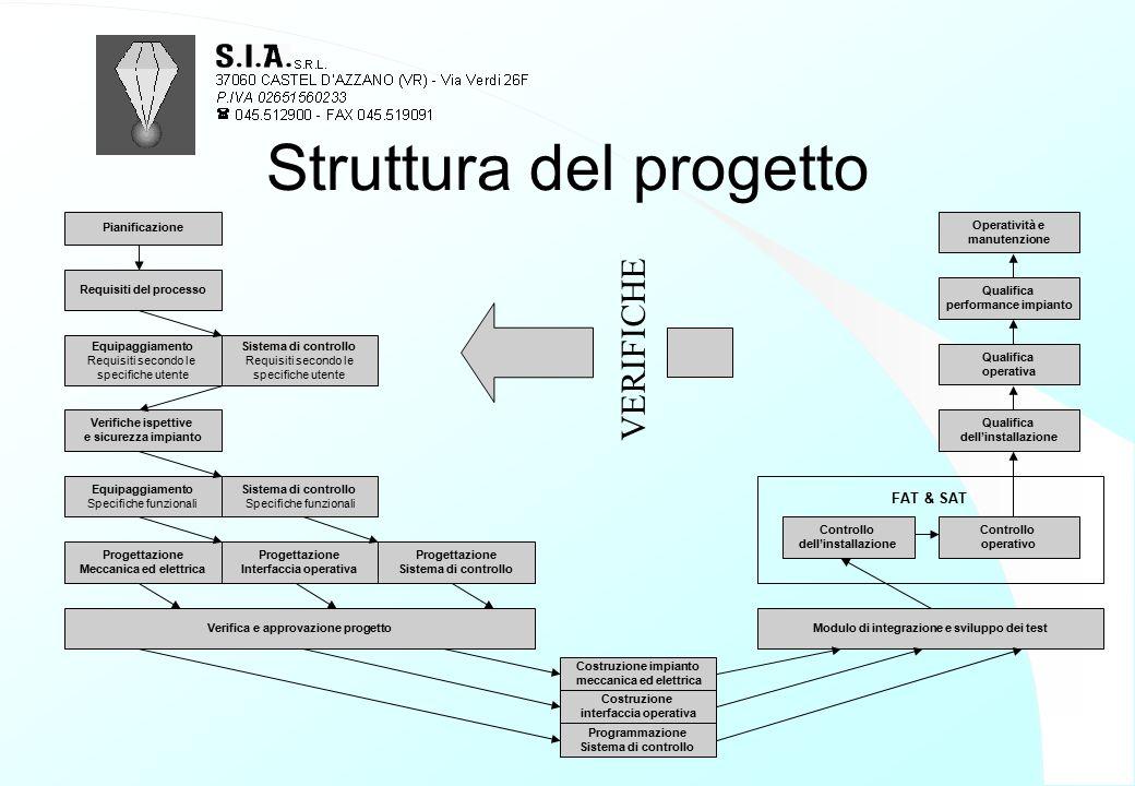 Struttura del progetto Pianificazione Requisiti del processo Equipaggiamento Requisiti secondo le specifiche utente Sistema di controllo Requisiti sec