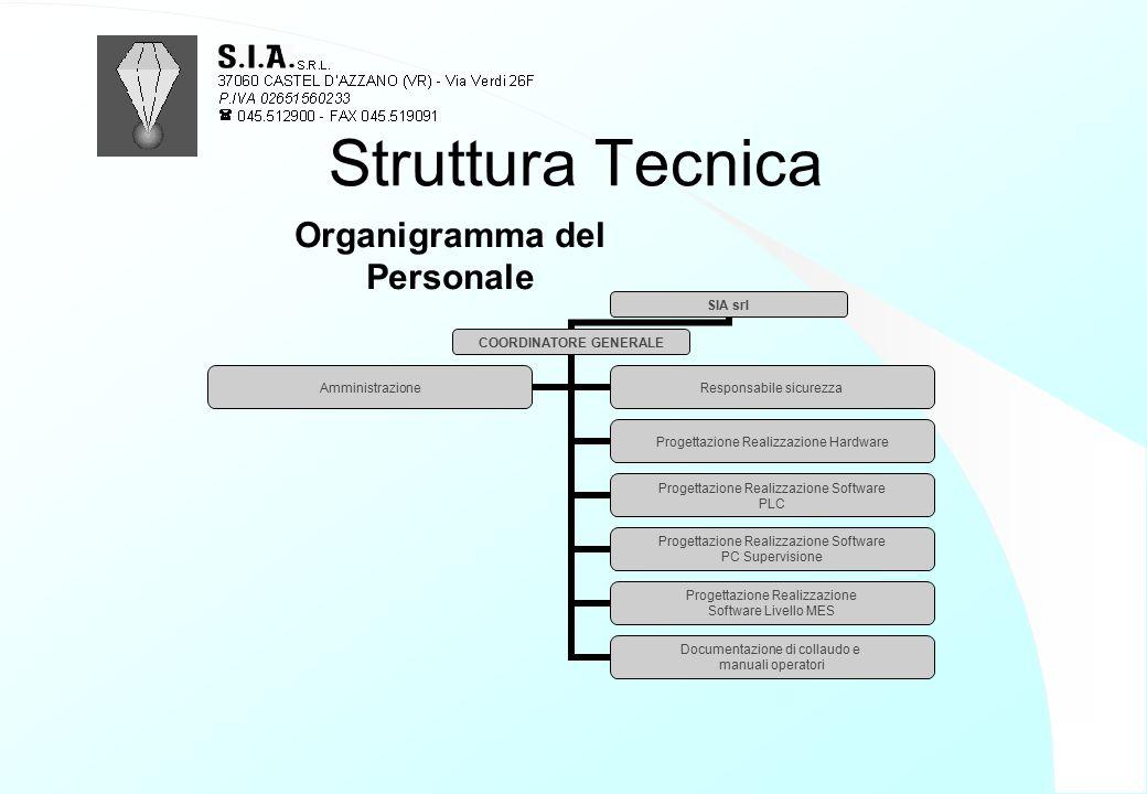 Struttura Tecnica Organigramma del Personale