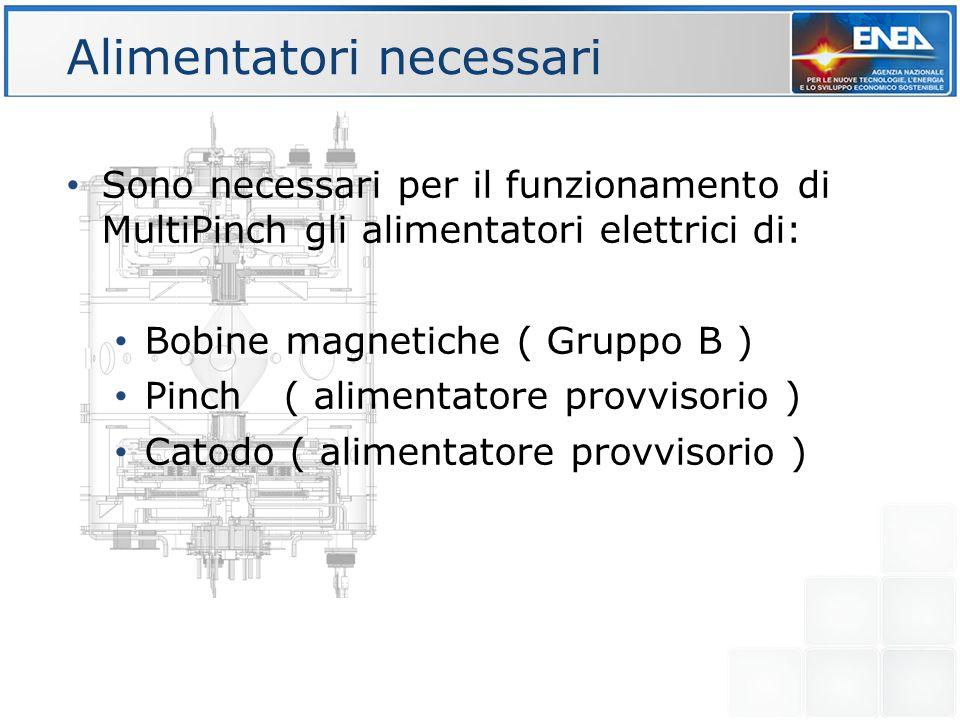 Alimentatori necessari Sono necessari per il funzionamento di MultiPinch gli alimentatori elettrici di: Bobine magnetiche ( Gruppo B ) Pinch ( aliment