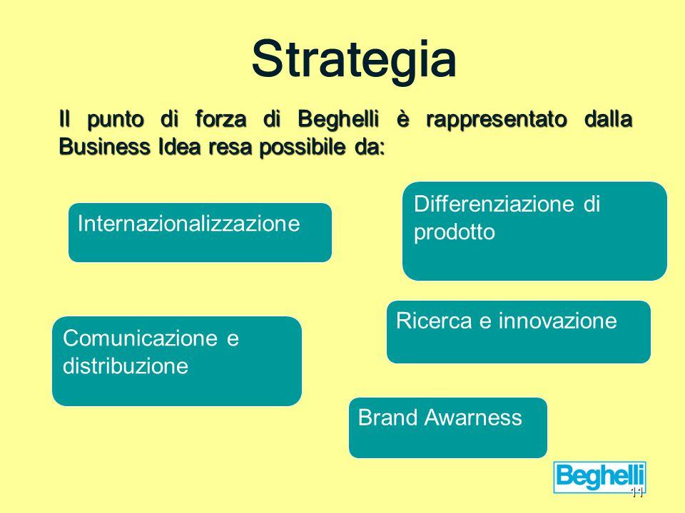 Il punto di forza di Beghelli è rappresentato dalla Business Idea resa possibile da: Strategia Differenziazione di prodotto Internazionalizzazione Brand Awarness Comunicazione e distribuzione Ricerca e innovazione 11
