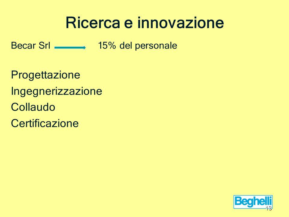 Ricerca e innovazione Becar Srl 15% del personale Progettazione Ingegnerizzazione Collaudo Certificazione 13