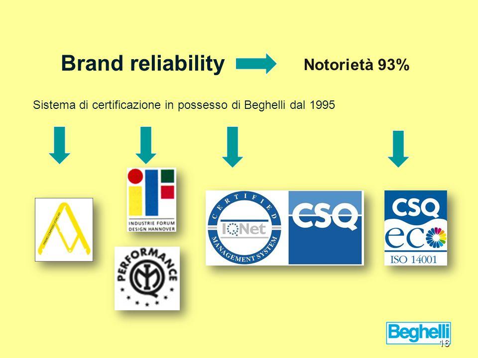 Brand reliability Sistema di certificazione in possesso di Beghelli dal 1995 16 Notorietà 93%