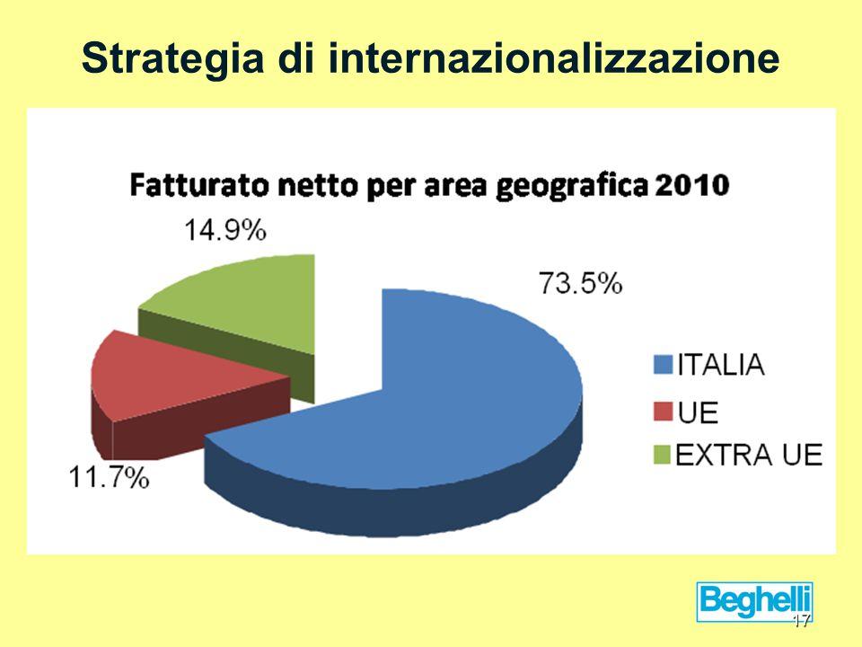 Strategia di internazionalizzazione 17