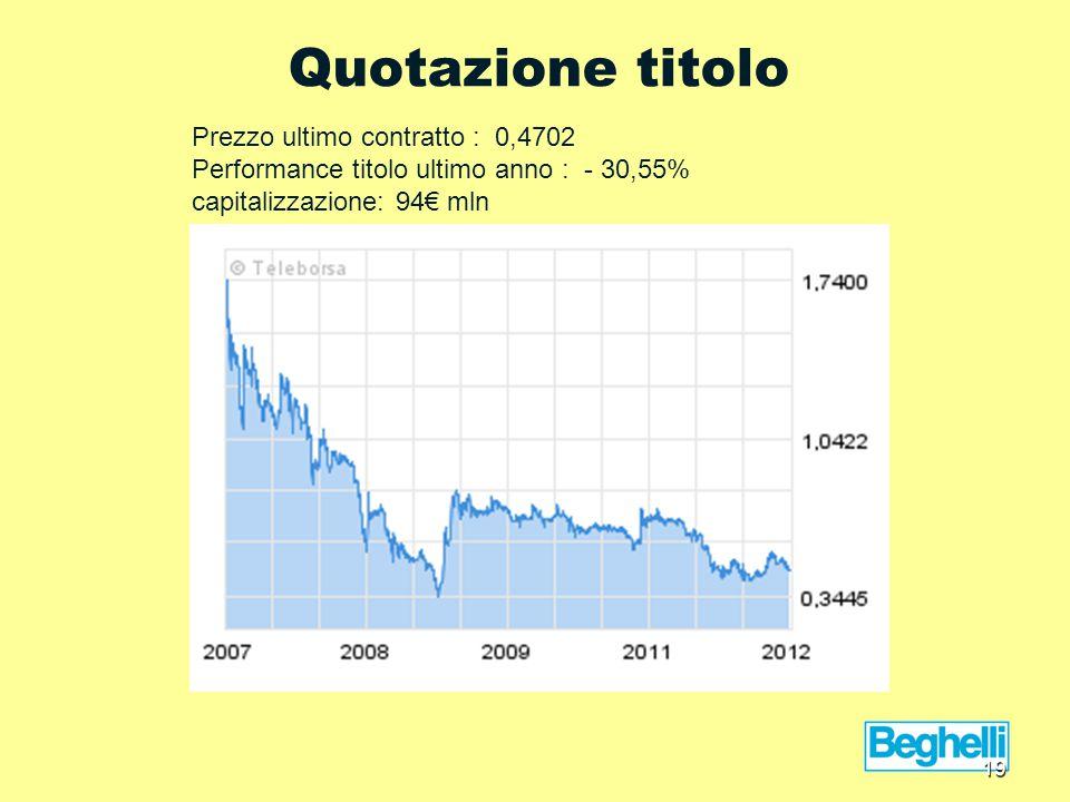 Quotazione titolo Prezzo ultimo contratto : 0,4702 Performance titolo ultimo anno : - 30,55% capitalizzazione: 94€ mln 19
