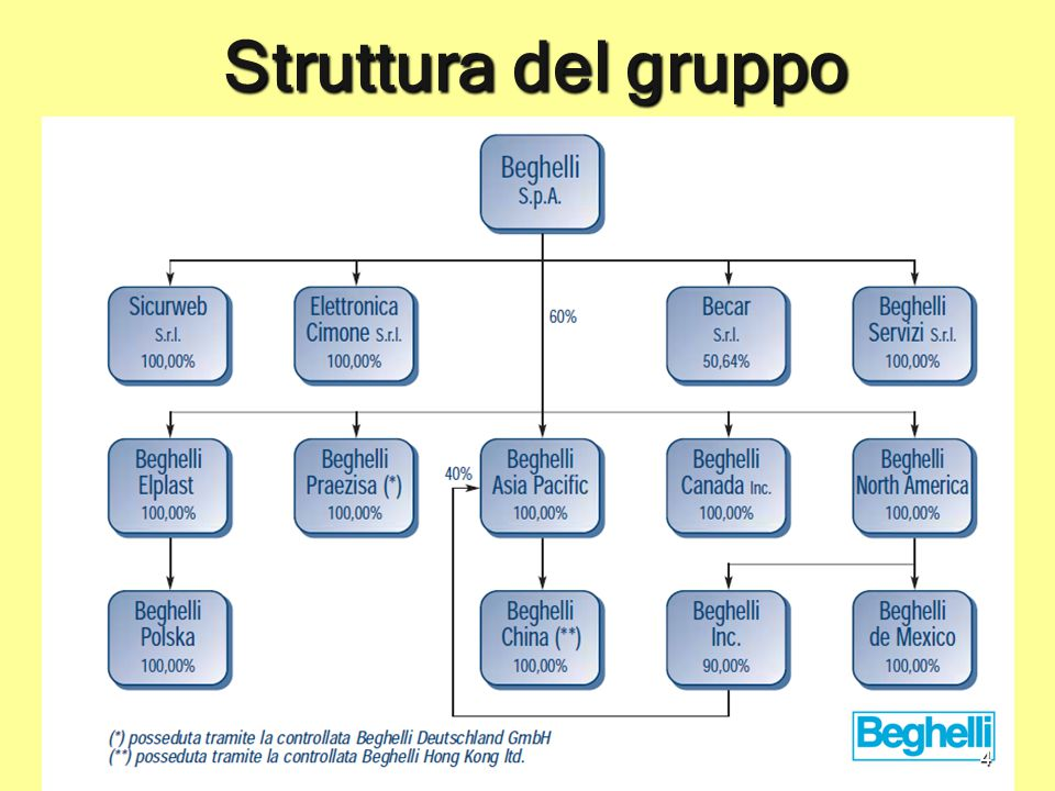 Struttura del gruppo Struttura del gruppo 4