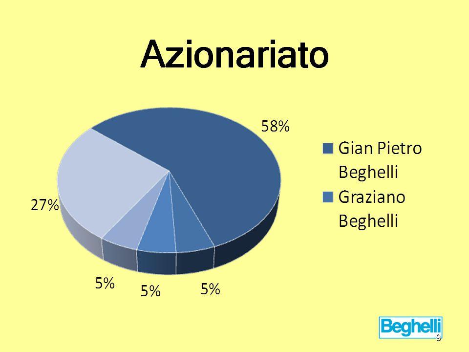 Fonti: www.beghelli.it www.borsaitaliana.it www.sicurweb.it www.ilsole24ore.com www.aida.com www.amadeus.com 20