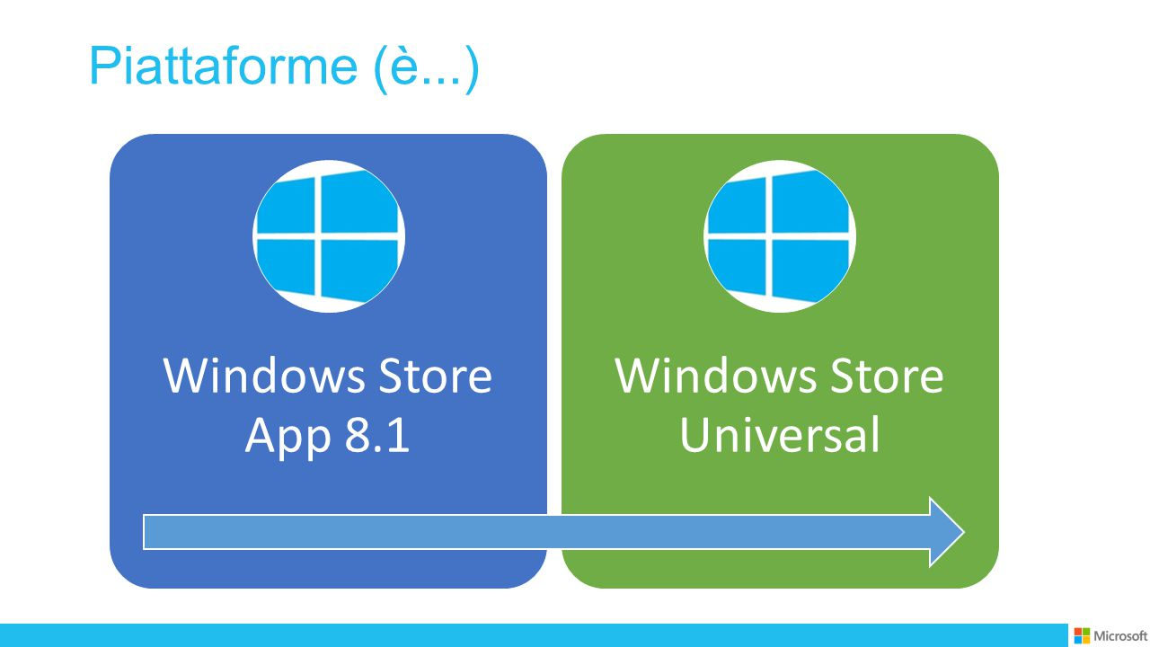 Piattaforme (è...) Windows Store App 8.1 Windows Store Universal