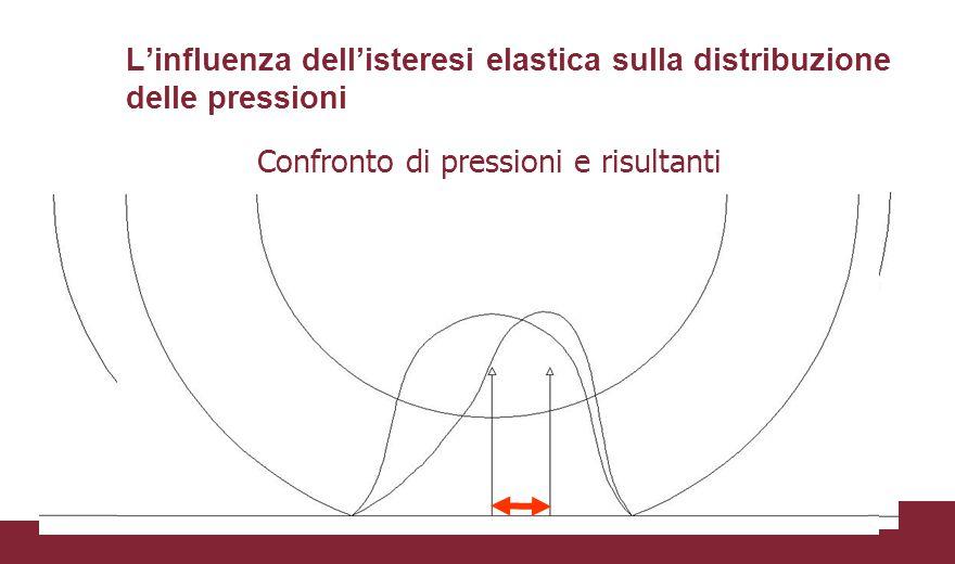 L'influenza dell'isteresi elastica sulla distribuzione delle pressioni Ruota ferma Ruota in Movimento Confronto di pressioni e risultanti
