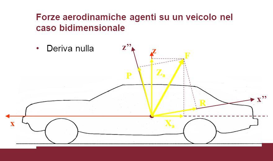 Forze aerodinamiche agenti su un veicolo nel caso bidimensionale Deriva nulla x z x'' z'' F R ZaZa P XaXa