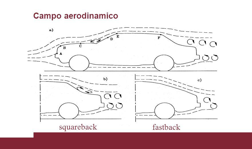 Campo aerodinamico squareback fastback