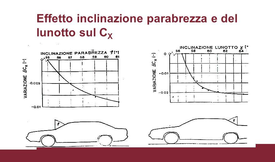 Effetto inclinazione parabrezza e del lunotto sul C X