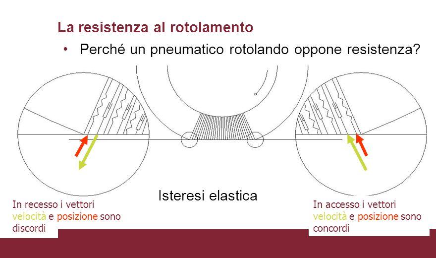 La resistenza al rotolamento Perché un pneumatico rotolando oppone resistenza.