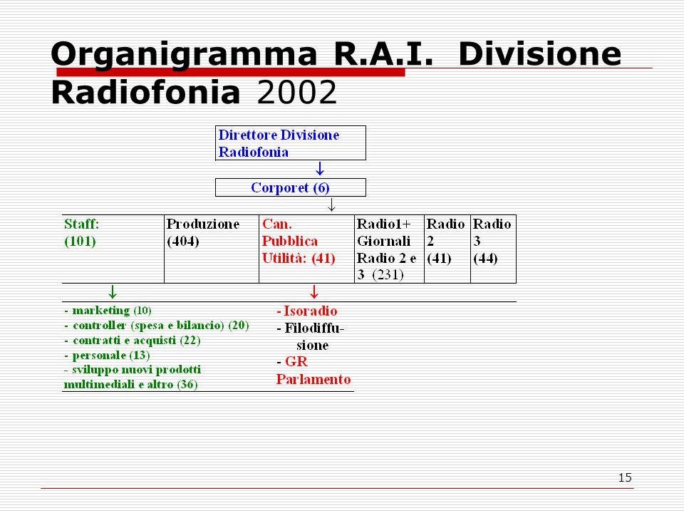 15 Organigramma R.A.I. Divisione Radiofonia 2002