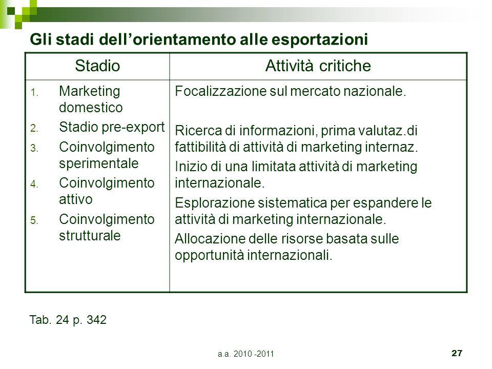 a.a.2010 -201127 Gli stadi dell'orientamento alle esportazioni StadioAttività critiche 1.