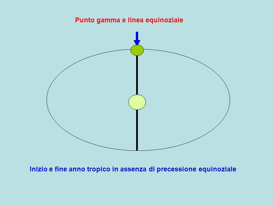 Punto gamma e linea equinoziale Inizio e fine anno tropico in assenza di precessione equinoziale