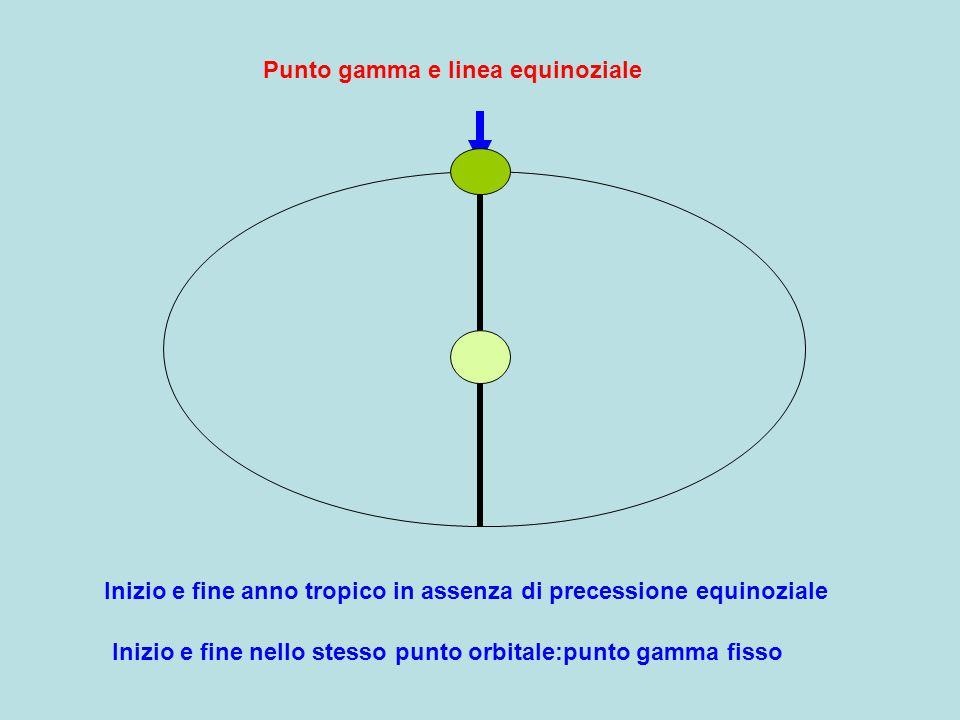 Punto gamma e linea equinoziale Inizio e fine anno tropico in assenza di precessione equinoziale Inizio e fine nello stesso punto orbitale:punto gamma fisso