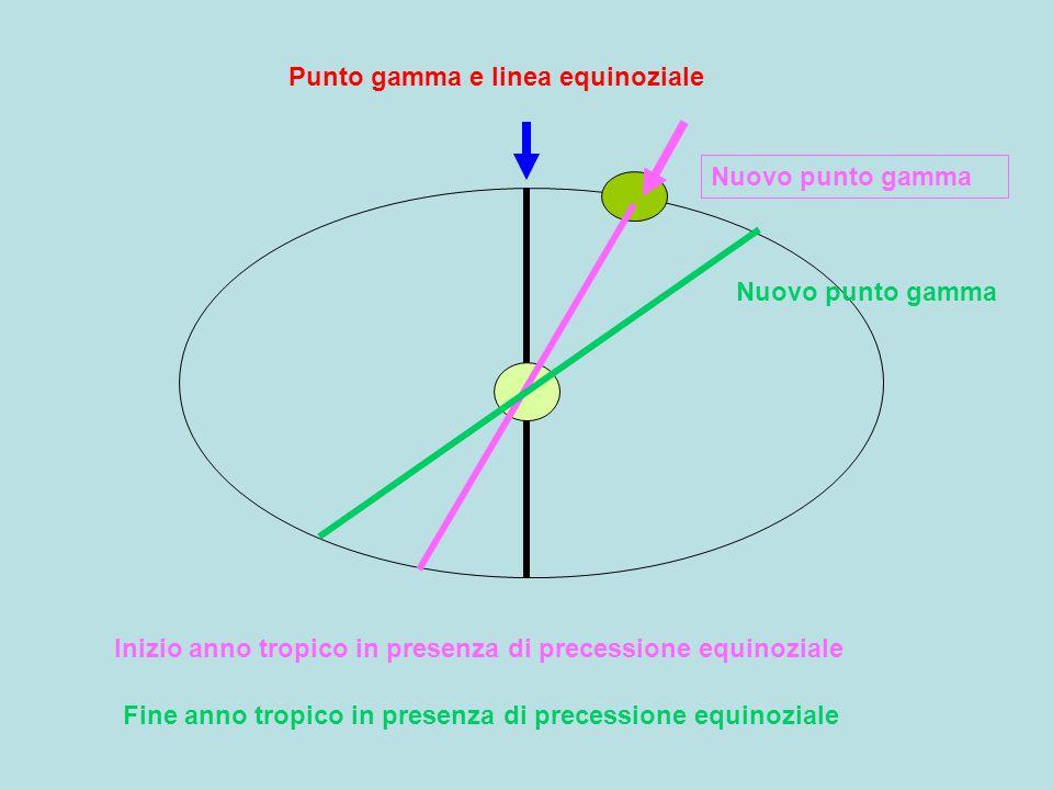 Punto gamma e linea equinoziale Inizio anno tropico in presenza di precessione equinoziale Fine anno tropico in presenza di precessione equinoziale Nuovo punto gamma