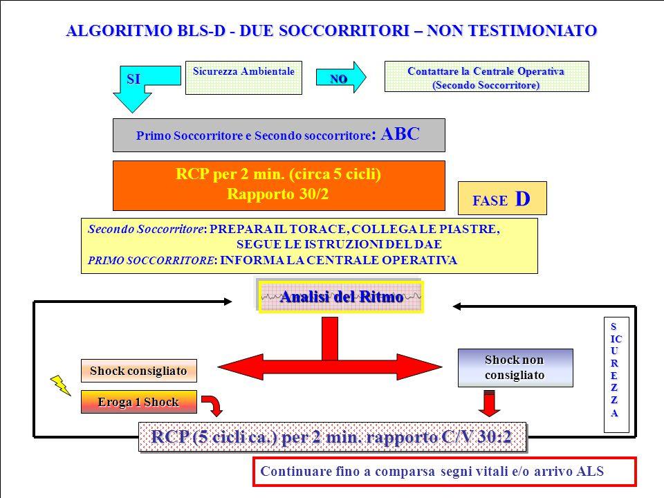 ALGORITMO BLS-D - DUE SOCCORRITORI – NON TESTIMONIATO Continuare fino a comparsa segni vitali e/o arrivo ALS Analisi del Ritmo Shock non consigliato S