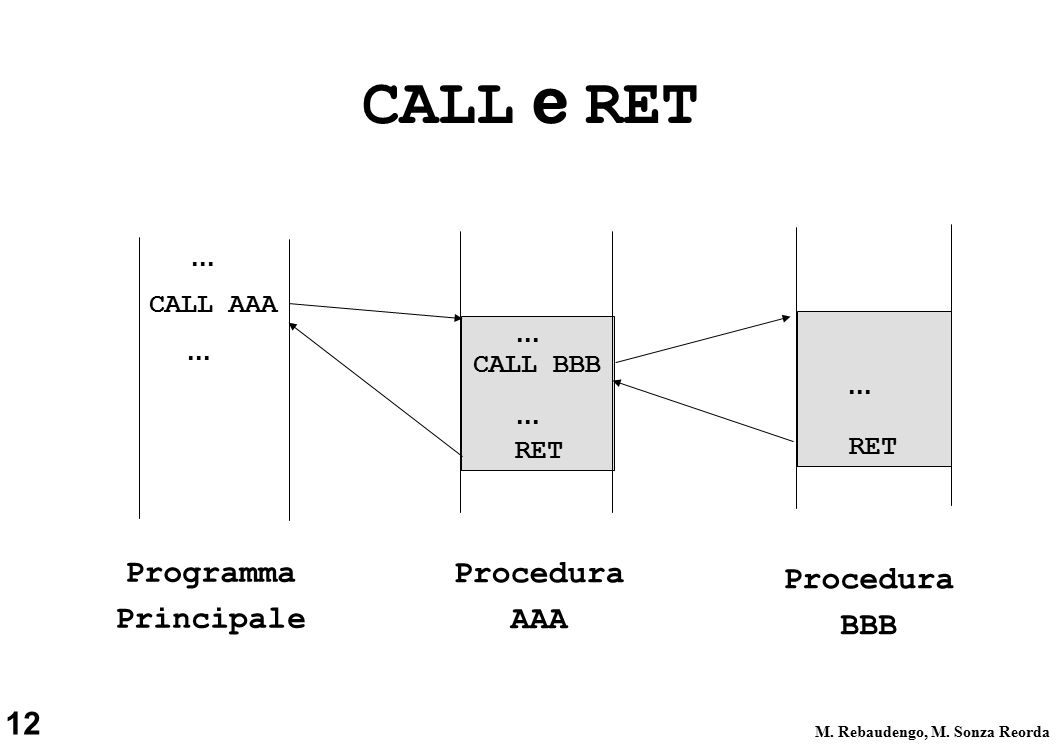 12 M. Rebaudengo, M. Sonza Reorda CALL e RET CALL AAA RET CALL BBB...