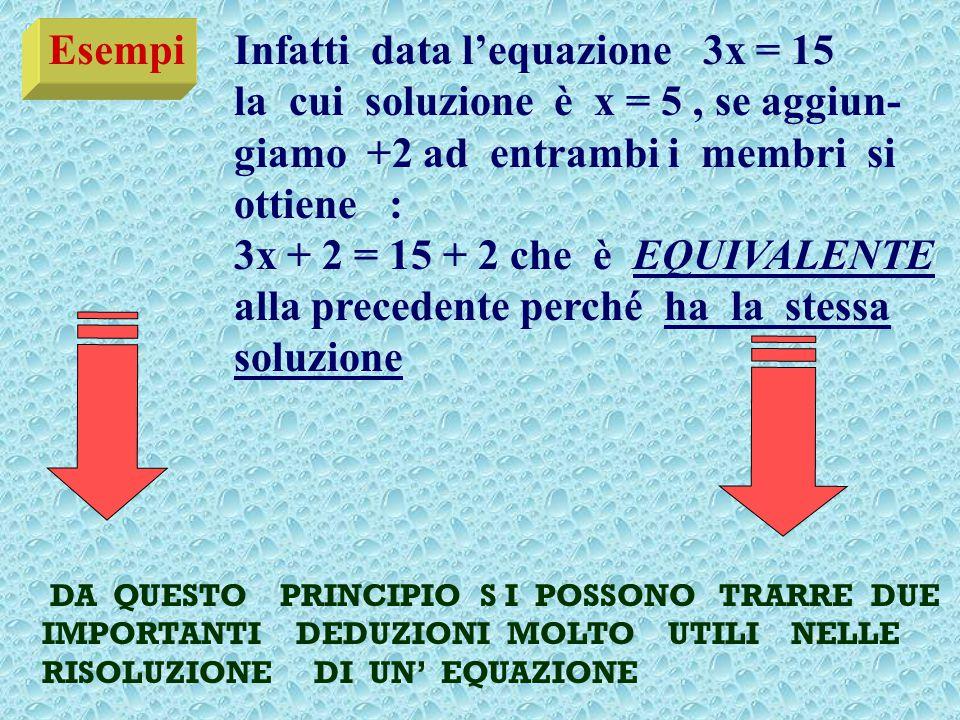 Esempi Infatti data l'equazione 3x = 15 la cui soluzione è x = 5, se aggiun- giamo +2 ad entrambi i membri si ottiene : 3x + 2 = 15 + 2 che è EQUIVALENTE alla precedente perché ha la stessa soluzione DA QUESTO PRINCIPIO S I POSSONO TRARRE DUE IMPORTANTI DEDUZIONI MOLTO UTILI NELLE RISOLUZIONE DI UN' EQUAZIONE