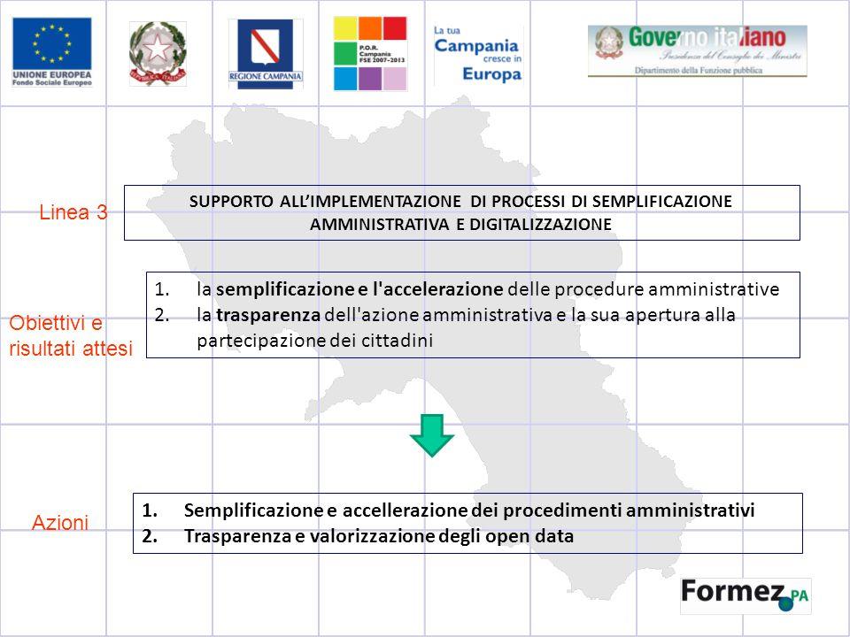 Linea 3 Obiettivi e risultati attesi SUPPORTO ALL'IMPLEMENTAZIONE DI PROCESSI DI SEMPLIFICAZIONE AMMINISTRATIVA E DIGITALIZZAZIONE 1.la semplificazione e l accelerazione delle procedure amministrative 2.la trasparenza dell azione amministrativa e la sua apertura alla partecipazione dei cittadini Azioni 1.Semplificazione e accellerazione dei procedimenti amministrativi 2.Trasparenza e valorizzazione degli open data