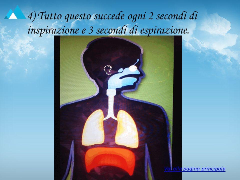 4) Tutto questo succede ogni 2 secondi di inspirazione e 3 secondi di espirazione.