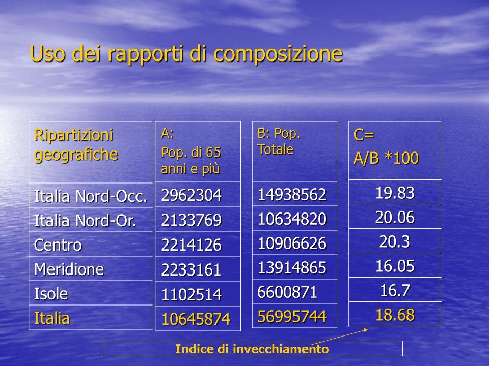 Uso dei rapporti di composizione Ripartizioni geografiche Italia Nord-Occ. Italia Nord-Or. Centro Meridione Isole ItaliaA: Pop. di 65 anni e più 29623