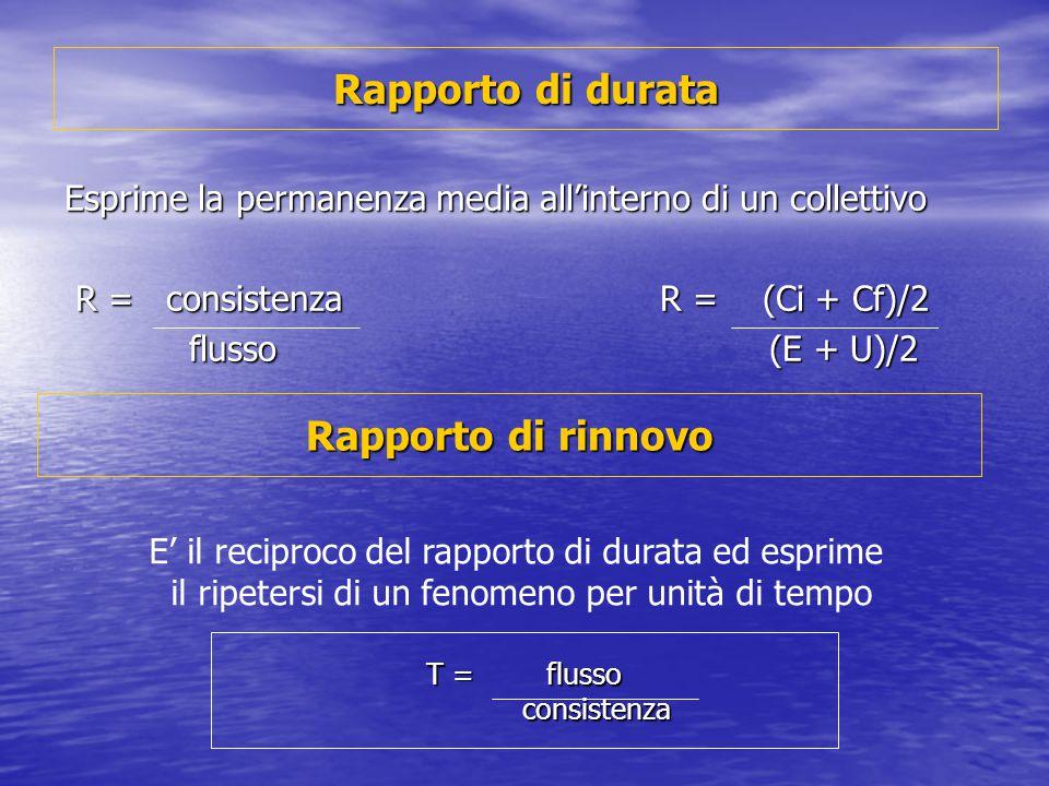 Rapporto di durata Esprime la permanenza media all'interno di un collettivo R = consistenza R = (Ci + Cf)/2 R = consistenza R = (Ci + Cf)/2 flusso (E