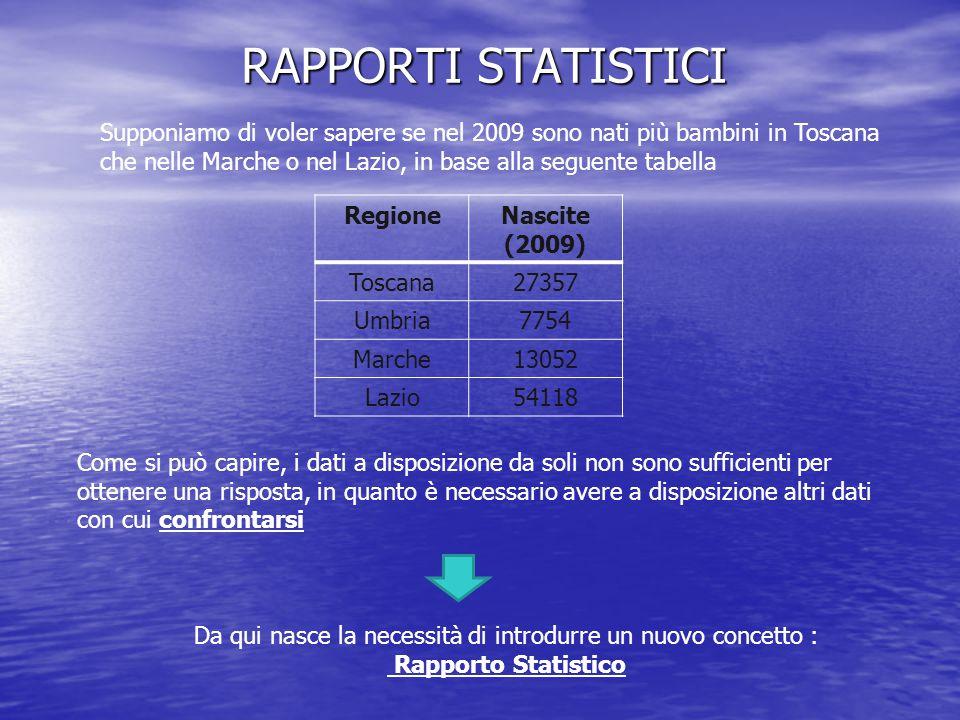 RAPPORTI STATISTICI RegioneNascite (2009) Toscana27357 Umbria7754 Marche13052 Lazio54118 Supponiamo di voler sapere se nel 2009 sono nati più bambini