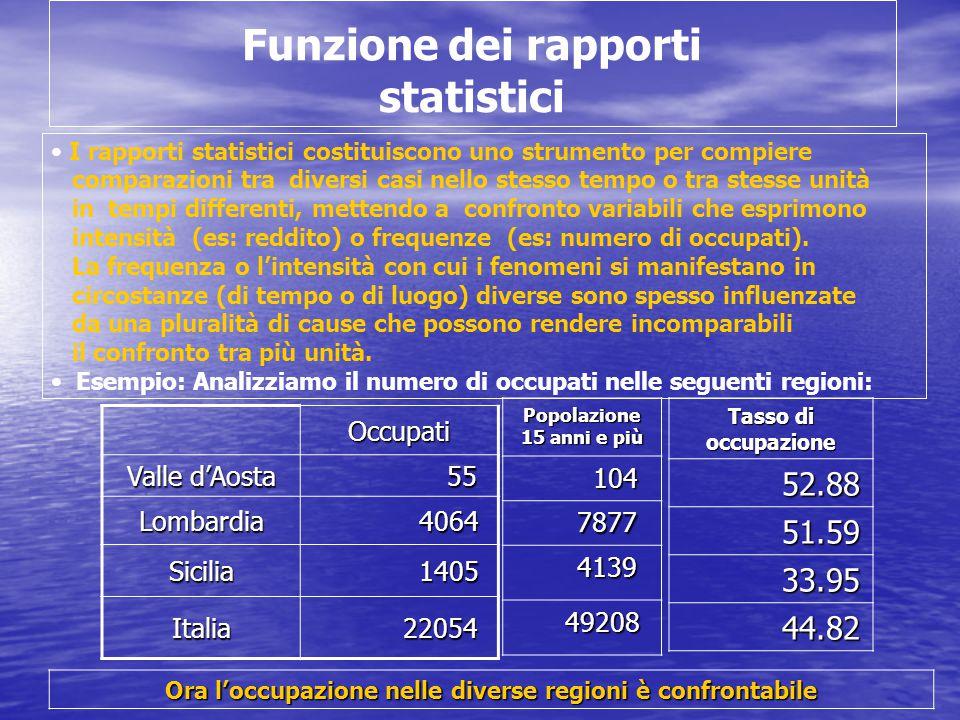 Funzione dei rapporti statistici I rapporti statistici costituiscono uno strumento per compiere comparazioni tra diversi casi nello stesso tempo o tra