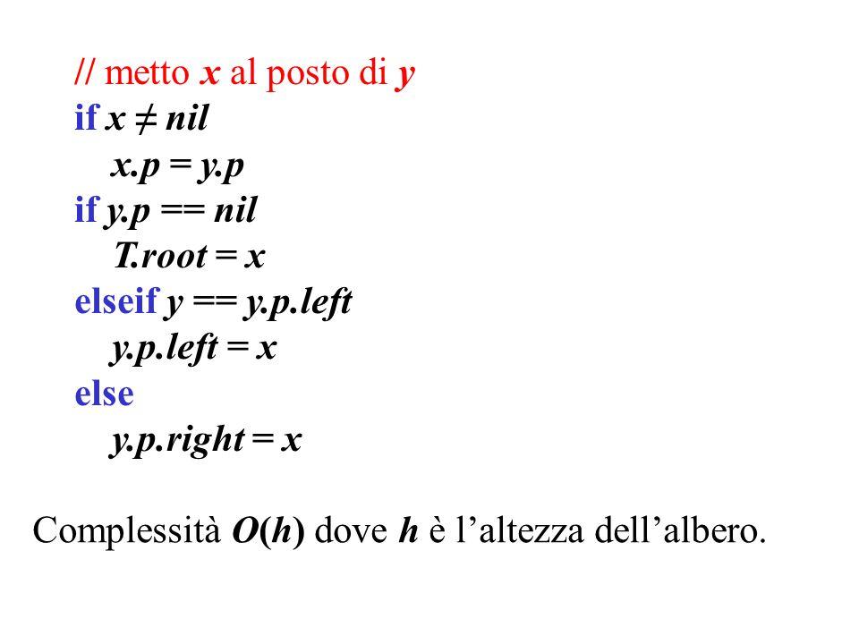 // metto x al posto di y if x ≠ nil x.p = y.p if y.p == nil T.root = x elseif y == y.p.left y.p.left = x else y.p.right = x Complessità O(h) dove h è l'altezza dell'albero.