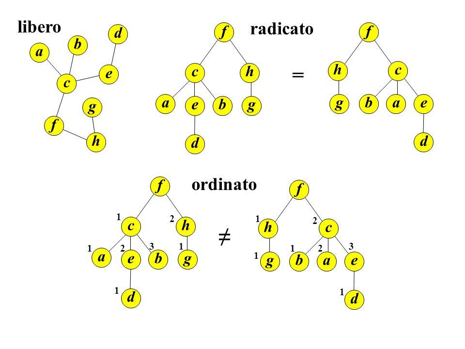 Si può anche fare iterativa: Search(x, k) while x ≠ nil and k ≠ x.key if k < x.key x = x.left else x = x.right return x Complessità O(h) dove h è l'altezza dell'albero.