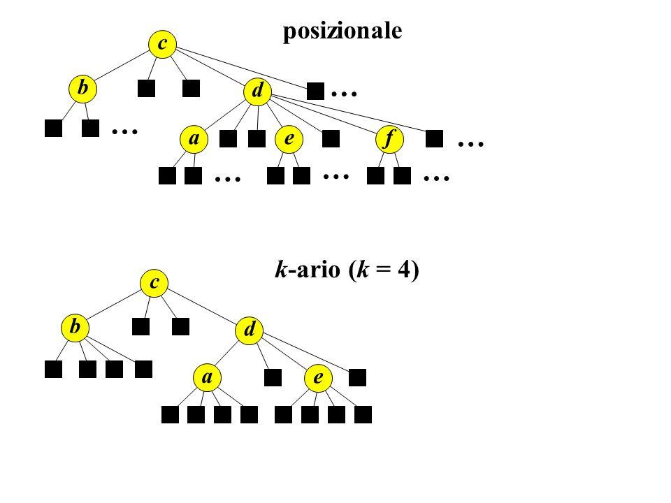 c b d ae … … … posizionale c b d a e k-ario (k = 4) … … f …