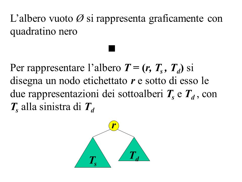 L'albero vuoto Ø si rappresenta graficamente con quadratino nero Per rappresentare l'albero T = (r, T s, T d ) si disegna un nodo etichettato r e sotto di esso le due rappresentazioni dei sottoalberi T s e T d, con T s alla sinistra di T d r TsTs TdTd