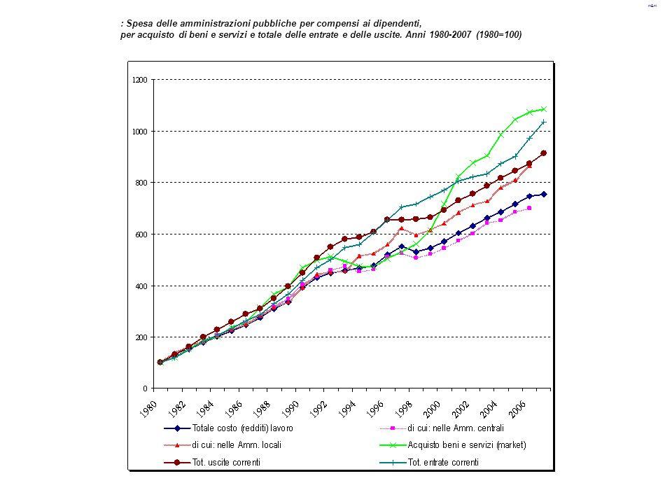 m&m : Spesa delle amministrazioni pubbliche per compensi ai dipendenti, per acquisto di beni e servizi e totale delle entrate e delle uscite. Anni 198