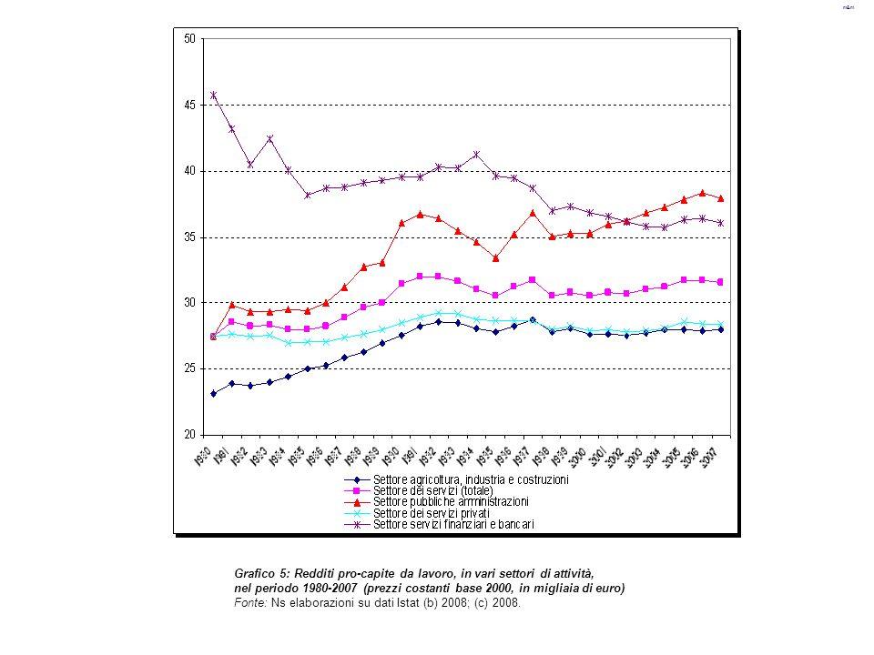 m&m Grafico 5: Redditi pro-capite da lavoro, in vari settori di attività, nel periodo 1980-2007 (prezzi costanti base 2000, in migliaia di euro) Fonte