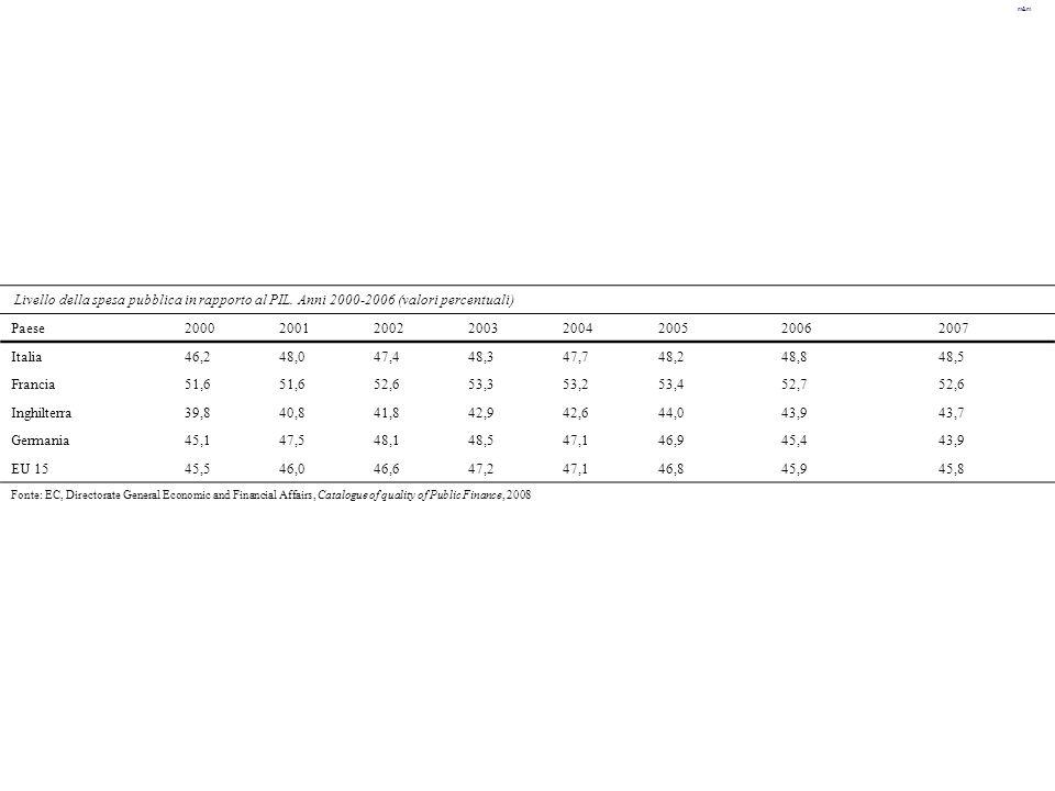 m&m Livello della spesa pubblica in rapporto al PIL. Anni 2000-2006 (valori percentuali) Paese20002001200220032004200520062007 Italia46,248,047,448,34