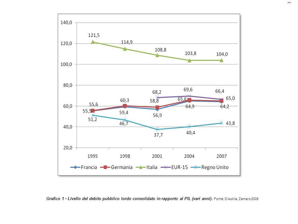 m&m Grafico 1 - Livello del debito pubblico lordo consolidato in rapporto al PIL (vari anni). Fonte: D'Autilia, Zamaro 2008