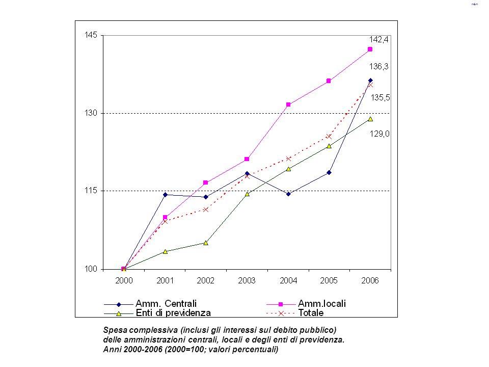 m&m Spesa complessiva (inclusi gli interessi sul debito pubblico) delle amministrazioni centrali, locali e degli enti di previdenza. Anni 2000-2006 (2