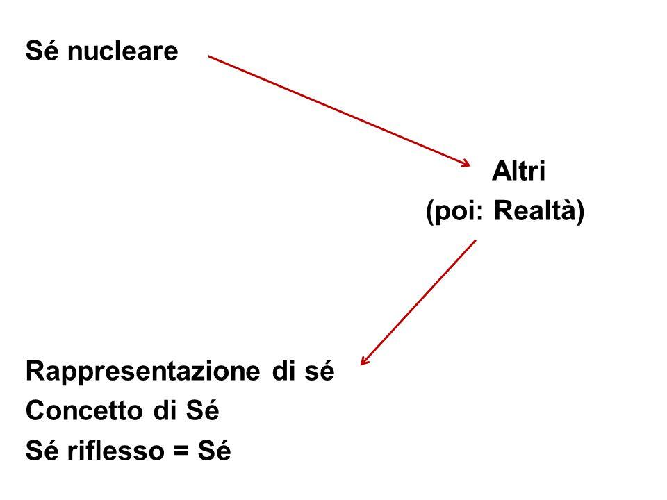 Sé nucleare Altri (poi: Realtà) Rappresentazione di sé Concetto di Sé Sé riflesso = Sé