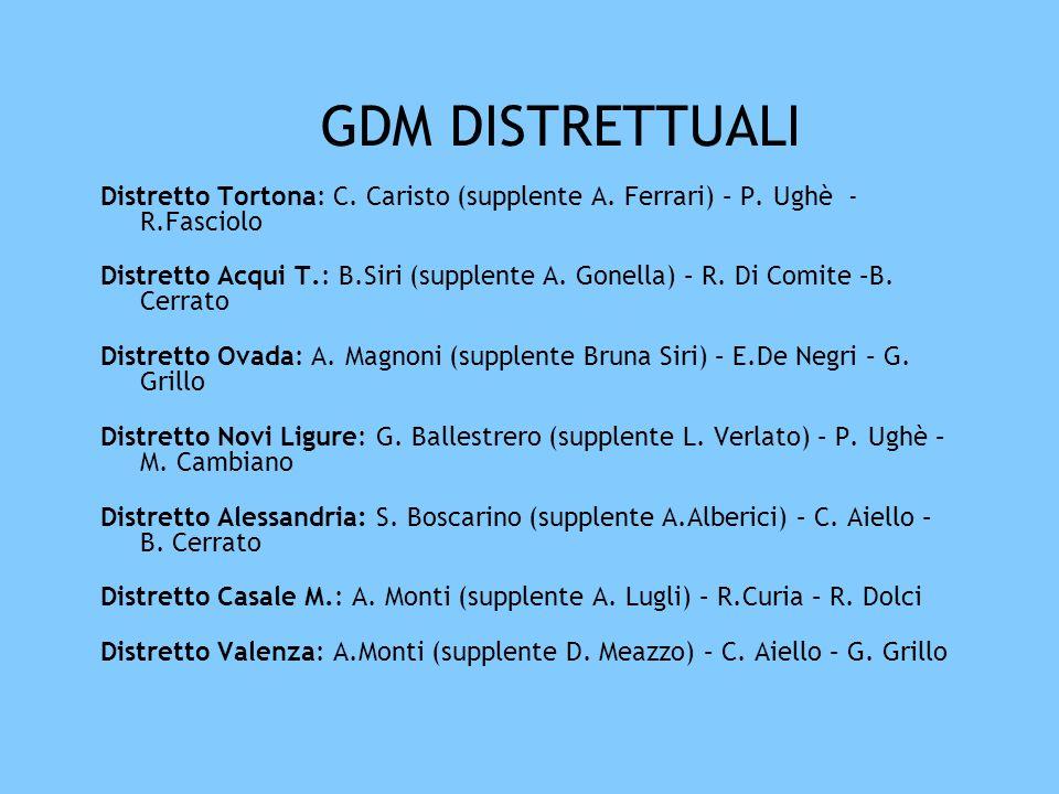 GDM DISTRETTUALI Distretto Tortona: C. Caristo (supplente A. Ferrari) – P. Ughè - R.Fasciolo Distretto Acqui T.: B.Siri (supplente A. Gonella) – R. Di