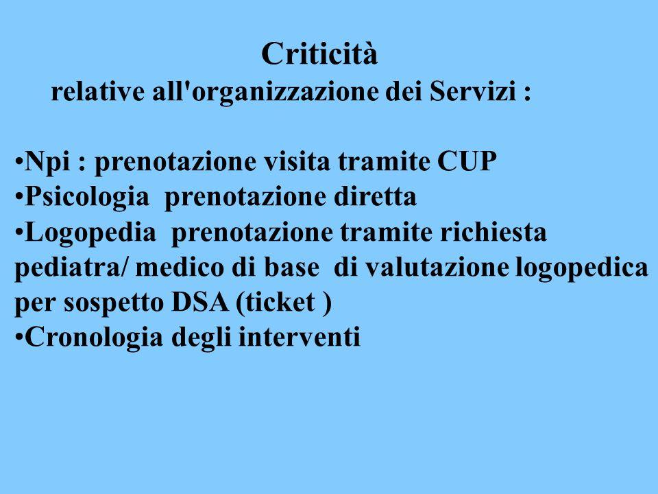 Criticità relative all'organizzazione dei Servizi : Npi : prenotazione visita tramite CUP Psicologia prenotazione diretta Logopedia prenotazione trami